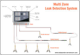 Ttk Water Leak Detection System Or Leak Detector