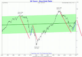Dow Gold Ratio Chart Best Picture Of Chart Anyimage Org
