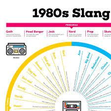 1980s Slang Chart 1980s Slang Chart Poster