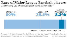 Mlb Race Chart Baseballs Racial Disparity Continues From Little League To