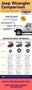 Jeep Comparison Chart Best Jeep Wrangler For You Sport Vs Sahara Vs Rubicon