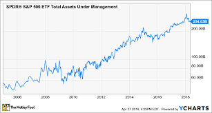 Spdr Performance Chart How The Spdr S P 500 Etf Became The Giant Of The Industry