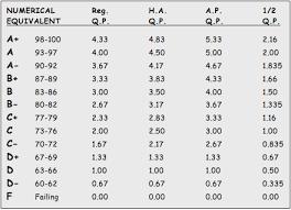 Gpa Letter Grade Percentage Chart Www Bedowntowndaytona Com