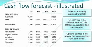 The Art Of Making A Slippery Cash Flow Forecast