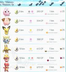 Buddy Pokemon Go Chart Imagem Relacionada Baby Pokemon Pokemon Pokemon Go Cheats