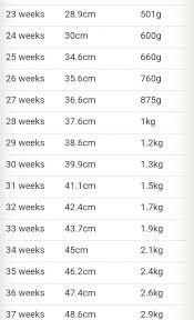 Average Baby Weight Chart During Pregnancy Pregnancy Chart Maatriyoga
