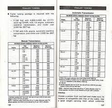 F150 Load Capacity Chart Towing Garys Garagemahal The Bullnose Bible