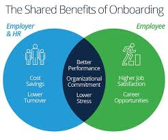 New Employee Onboarding Process Flow Chart Employee Onboarding Process Tips And Tools Smartsheet