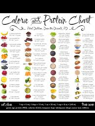 Calorie Chart Health Fitness In 2019 Food Calorie Chart