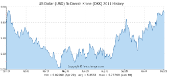 Usd To Dkk Chart Us Dollar Usd To Danish Krone Dkk History Foreign