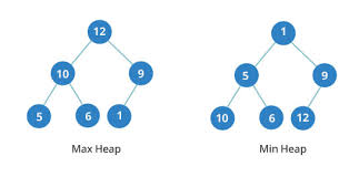 Heap Sort Algorithm