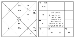 Evan Peters Birth Chart Evan Peters Kundli Horoscope By