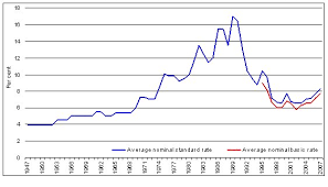 Home Loan Interest Rates And Repayments Parliament Of