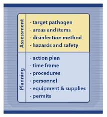 Standard Operating Procedures 15cleaning And Disinfection