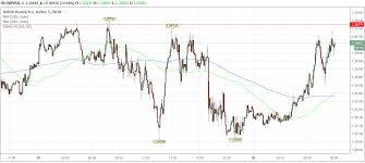 Pound Vs Dollar Chart Brexit Latest British Pound Extends Uptrend Vs Dollar On