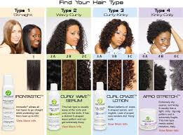 Curl Texture Chart Hair Typing The Confusion The Controversy Suite7beautytalk