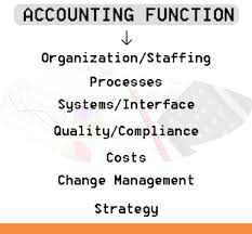 online accounting assignment help writing services by experts advantages of accounting