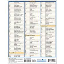 Common Medication Abbreviations Chart Medical Abbreviations Acronyms Quick Study Academic Inc