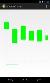 Android Chart Tutorial Achartengine