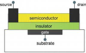 Organic Field Effect Transistor Device Physics Materials