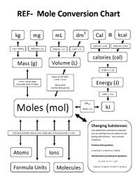 Mole Conversion Chart Basic And Advanced Conversions