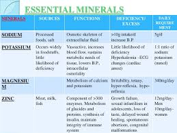 Nutrition Macronutrients And Micronutrients And Their