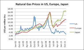 Gas Prices Usa Chart Why Us Natural Gas Prices Are So Low Are Changes Needed