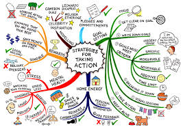 mind mapping  greendealsolutions net wp content uploads 2013 03 strategies for change jpg