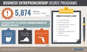 Online Entrepreneurship Degree Business Entrepreneur Programs