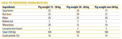 Show Pig Weight Gain Chart How To Farm Pigs Feeding The Pig Site