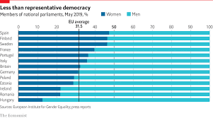Daily Chart Which European Country Has The Most Female