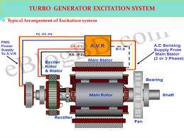 generator stator wiring diagram on generator images free download Stator Wiring Diagram generator stator wiring diagram 1 9 pole homemade generator 3 phase stator wiring diagram throttle cable wiring diagram starter wiring diagram