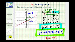 ex find an exponential function for a semi log graph