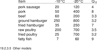 2 Estimate Of The Q 10 For Shelf Life Of Selected Frozen