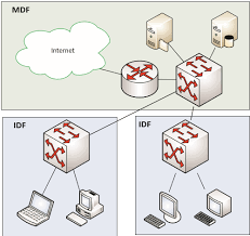 comptia network mdf and idf cable