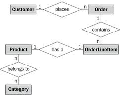 difference between uml and erd   uml vs erdit works as an important component of a conceptual data model  erd is often used to graphically represent the logical structure of a database