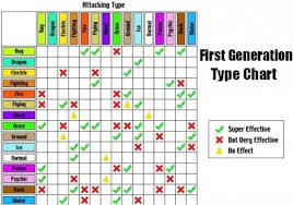 Super Effective Chart Using Java For This Assignment You Need To Emulat