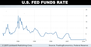 Us Fed Interest Rate Great Predictors Of The Future