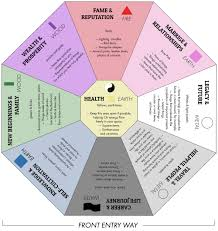 Bedroom Bagua Chart Creating Positive Energy 5 Feng Shui Basics 3 Men Movers
