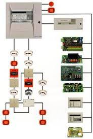 fire alarms house smoke detectors conventional & addressable Fire Alarm Addressable System Wiring Diagram addressable type addressable fire alarm system fire alarm addressable system wiring diagram