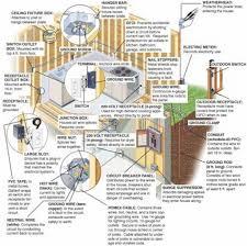bathroom wiring diagram bathroom image house wiring ontario the wiring diagram on bathroom wiring diagram