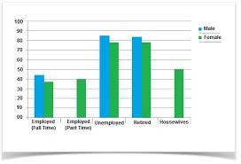 Writing Task 1 Bar Chart 1 Ielts Practice Online Band 9