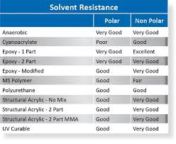 Acrylic Chemical Resistance Chart Whats The Best Glue For Abs Plastic Abs Adhesive