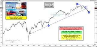 Kimble Charting Solutions Transports Going To Send First Bearish Message In 10 Years