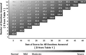 Grading Chart For 40 Questions The Osdi Scoring System Using The Sum Of Scores For All