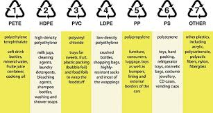 Plastics By The Numbers Eartheasy Guides Articles
