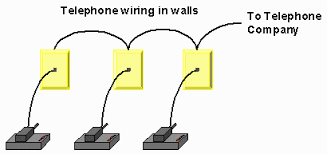 010inthewalls gif installing telephone line networking technology the physical topology for telephone wiring