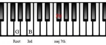 Am7 Chord Piano Twoj Doktor