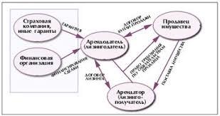 Дипломная работа Лизинг в России ru В наиболее общем виде операция лизинга представлена на рис 1