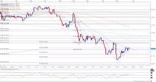 Jpn225 Live Chart Jpy Index Live Chart Forex Trading